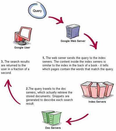Understanding How Search Queries Work