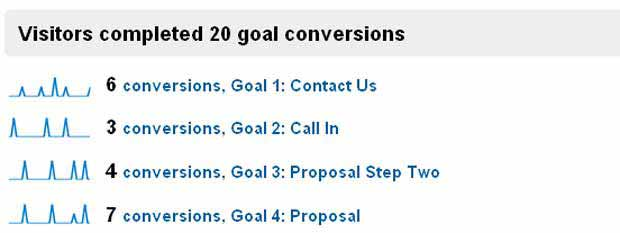 Goals Overview in Google Analytics