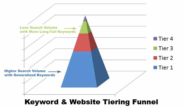 Keyword and Website Tiering Funnel