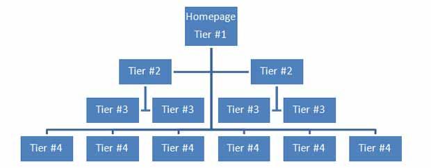 Website Tiering and SEO Workflow