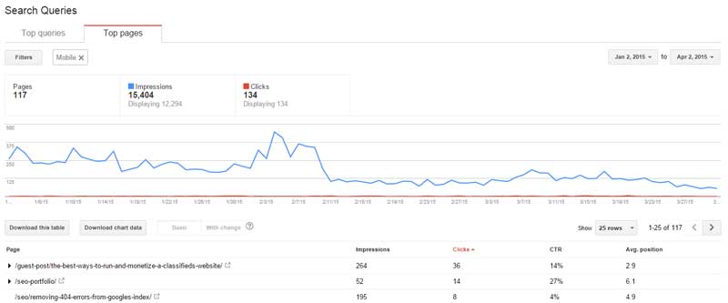 Google Webmaster Tools Top Pages Filtered by Mobile Report