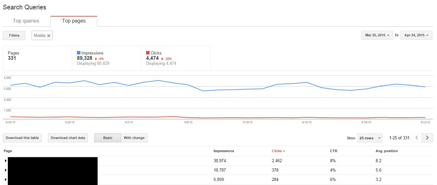 Google Webmaster Tools Top Pages report