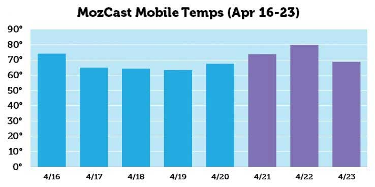 Moz Mobile Temps on 4/24