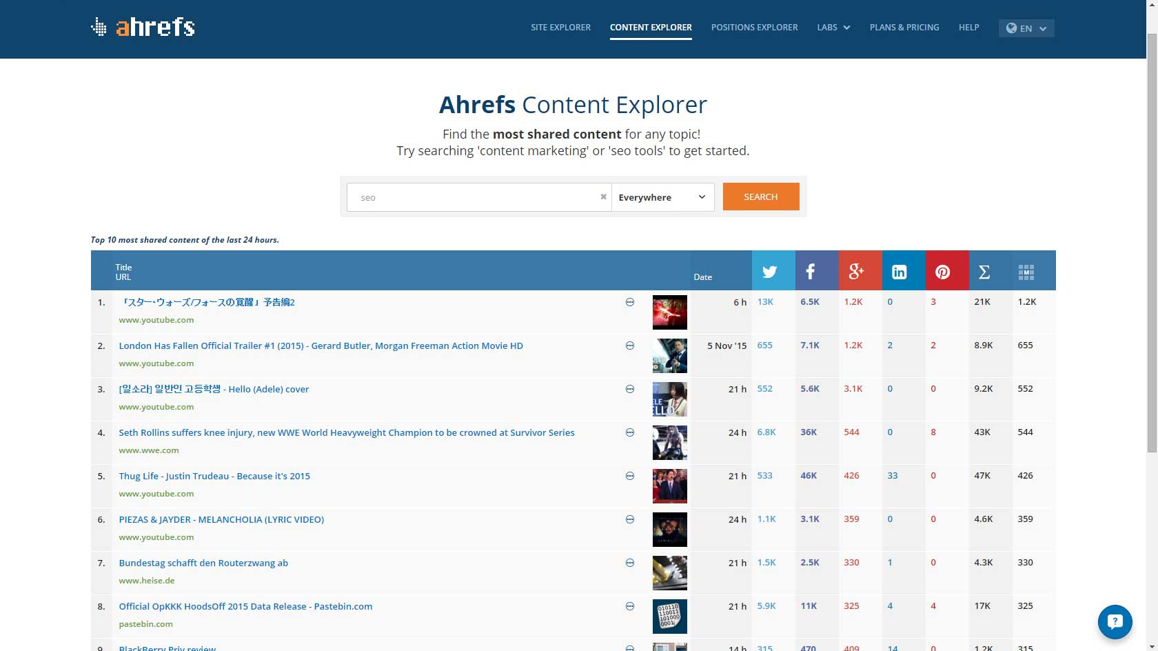 Hrefs review: Content Explorer #1