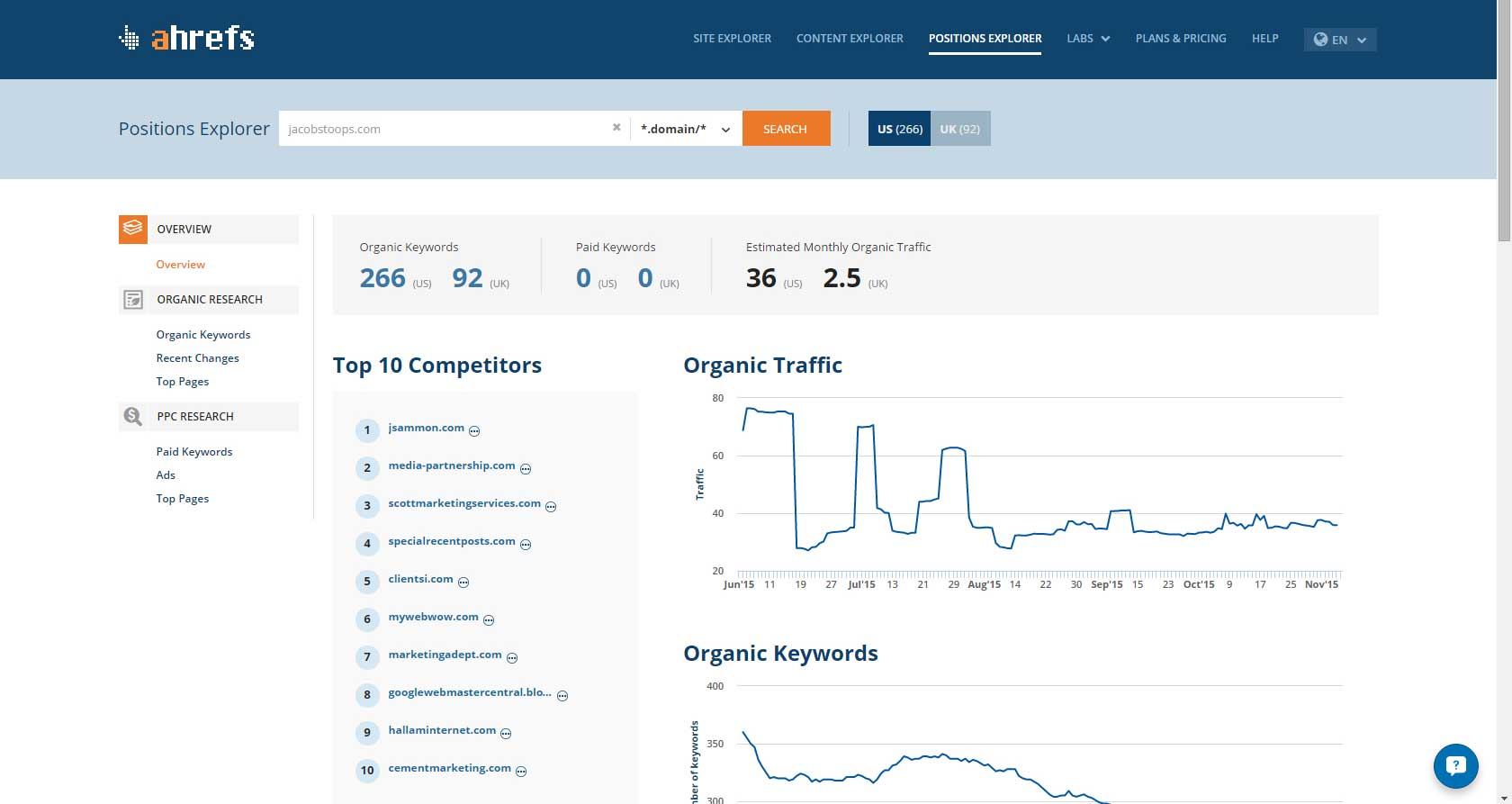 AHrefs review: Positions Explorer #1