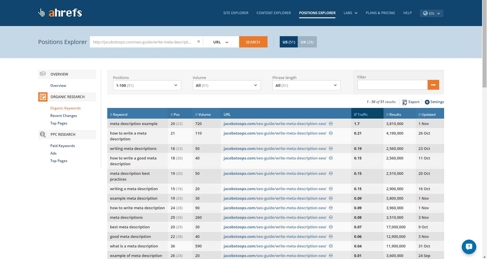 AHrefs review: Positions Explorer #4