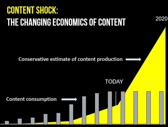 Content shock trend graph