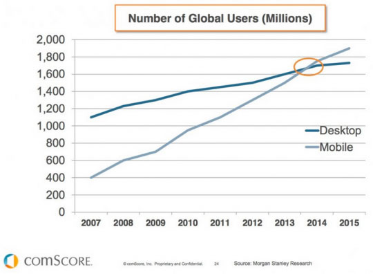 Mobile usage trends from Comscore