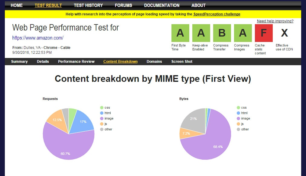 Site speed content breakdown from WebPageTest.org
